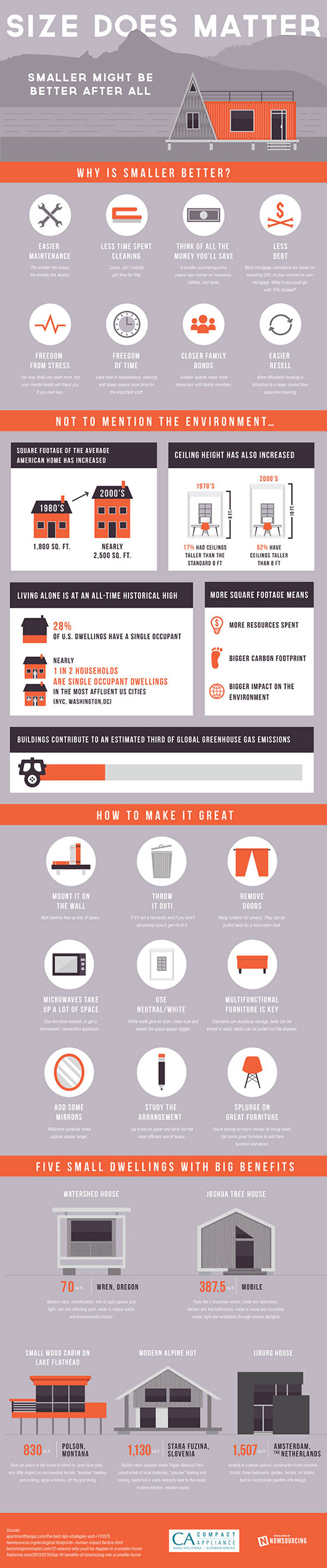 compact_living_infographic_550